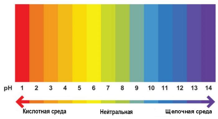 Какой pH должен быть у питьевой воды?